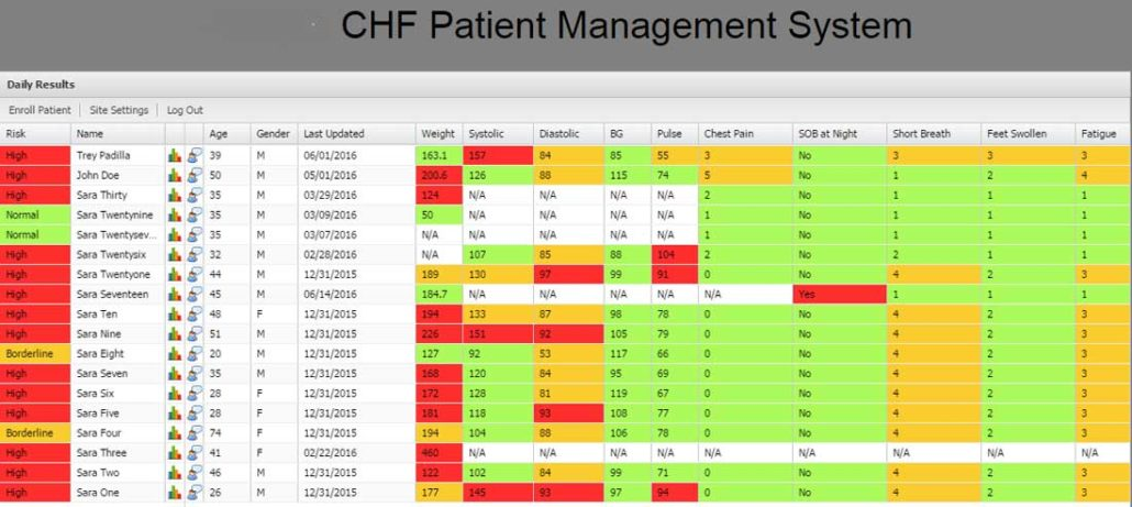 CHF Patient Management System Dashboard