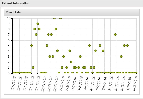 Patient Info Chest Pain Data Screen